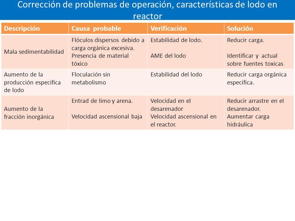 Corrección de problemas de operación, características de lodo en reactor