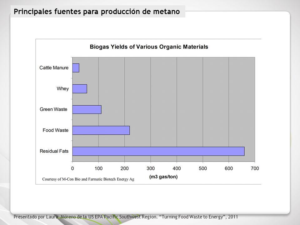 Principales fuentes para producción de metano
