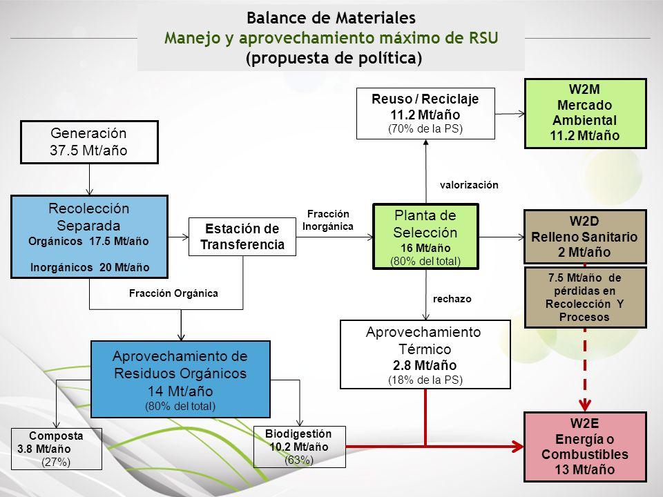 Manejo y aprovechamiento máximo de RSU (propuesta de política)
