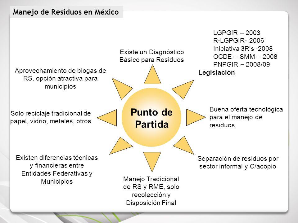 Punto de Partida Manejo de Residuos en México LGPGIR – 2003