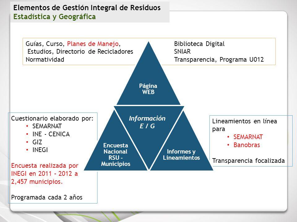 Encuesta Nacional RSU - Municipios Informes y Lineamientos