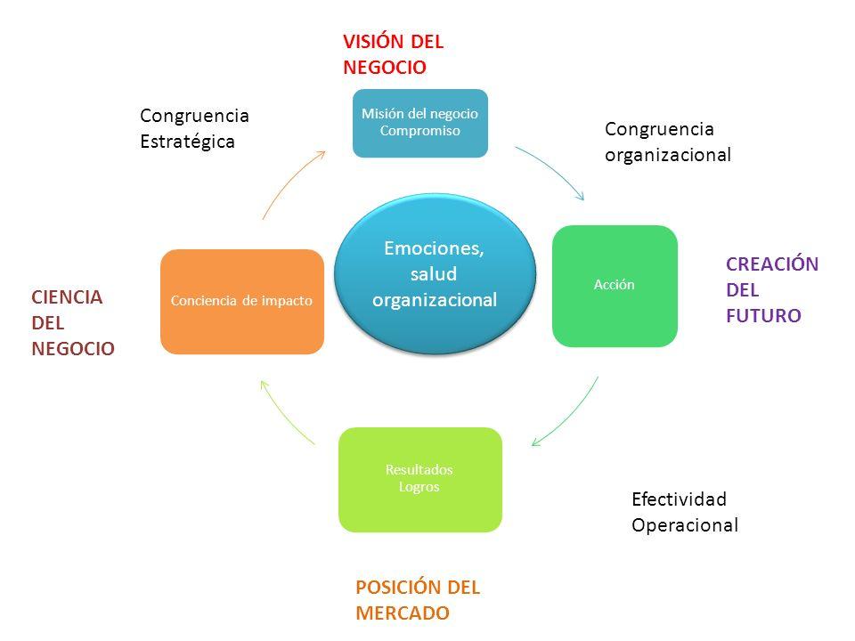 Congruencia organizacional