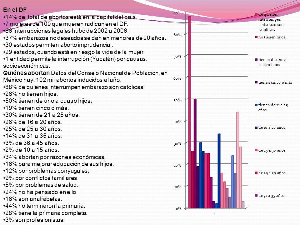 En el DF 14% del total de abortos está en la capital del país. 7 mujeres de 100 que mueren radican en el DF.