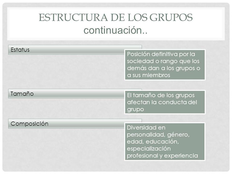 ESTRUCTURA de los GRUPOS continuación..