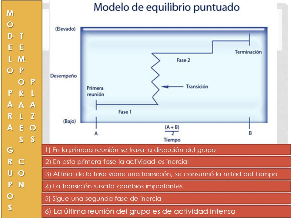 MODELO PARA GRUPOS TEMPORALES CON PLAZOS