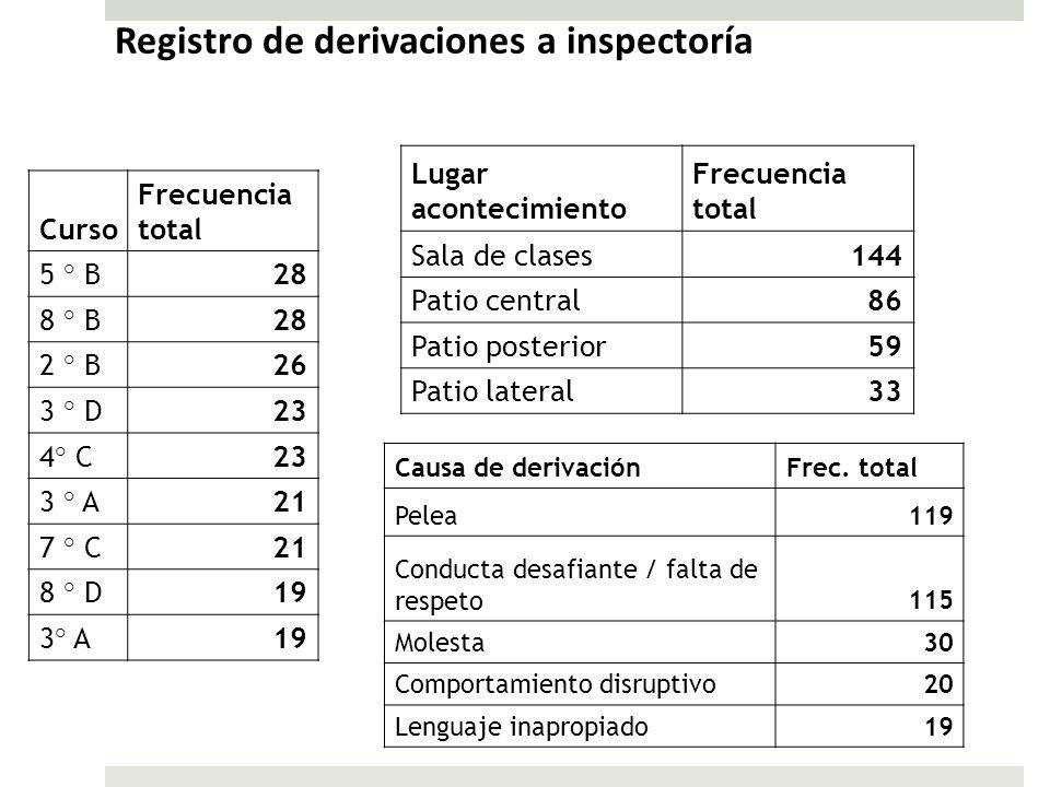 Registro de derivaciones a inspectoría