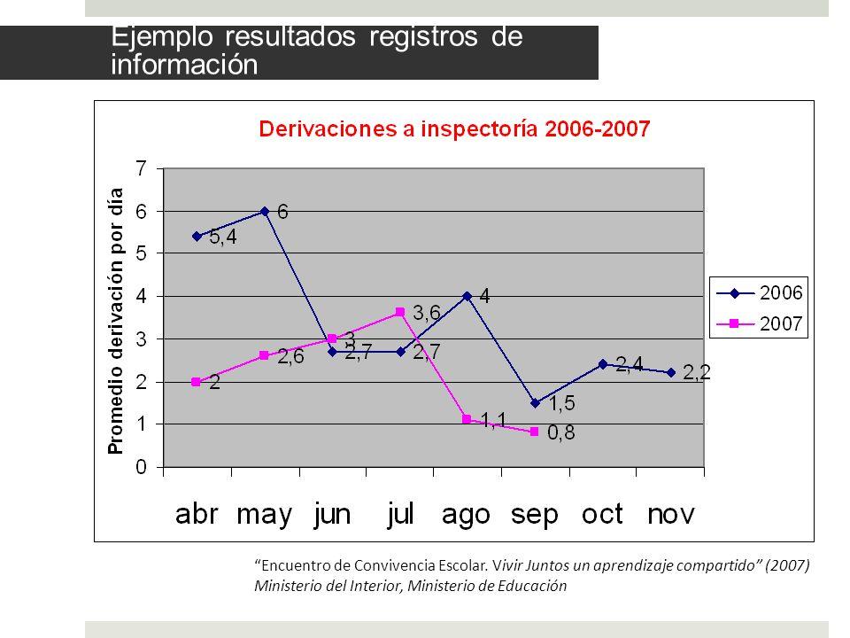Ejemplo resultados registros de información
