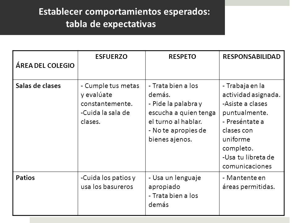 Establecer comportamientos esperados: tabla de expectativas