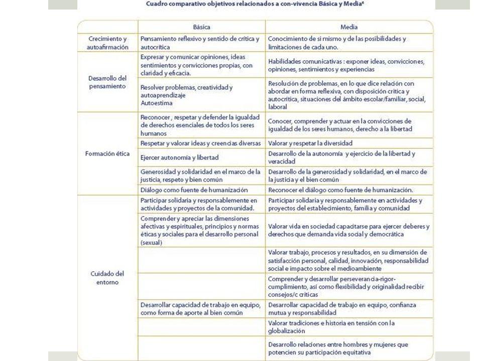 Currículum y OFT