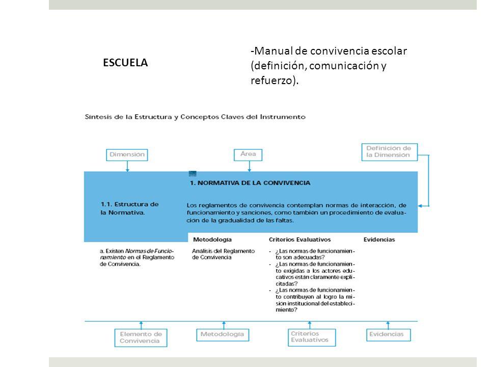 Manual de convivencia escolar (definición, comunicación y refuerzo).