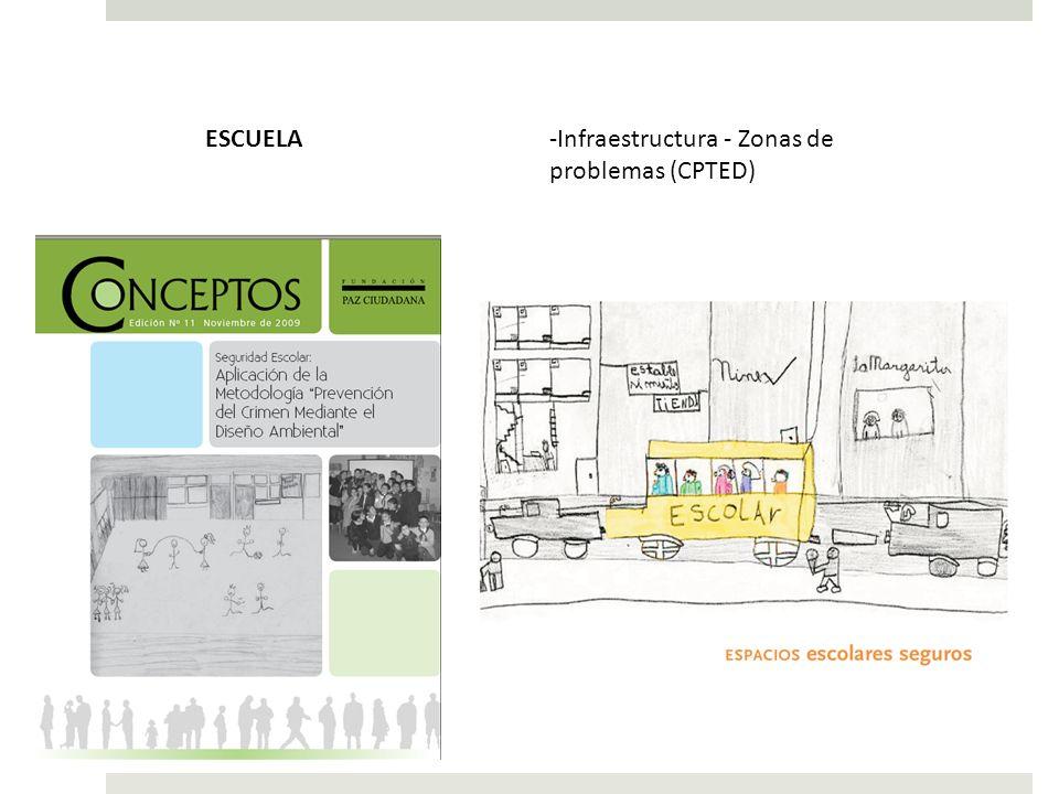 ESCUELA Infraestructura - Zonas de problemas (CPTED)