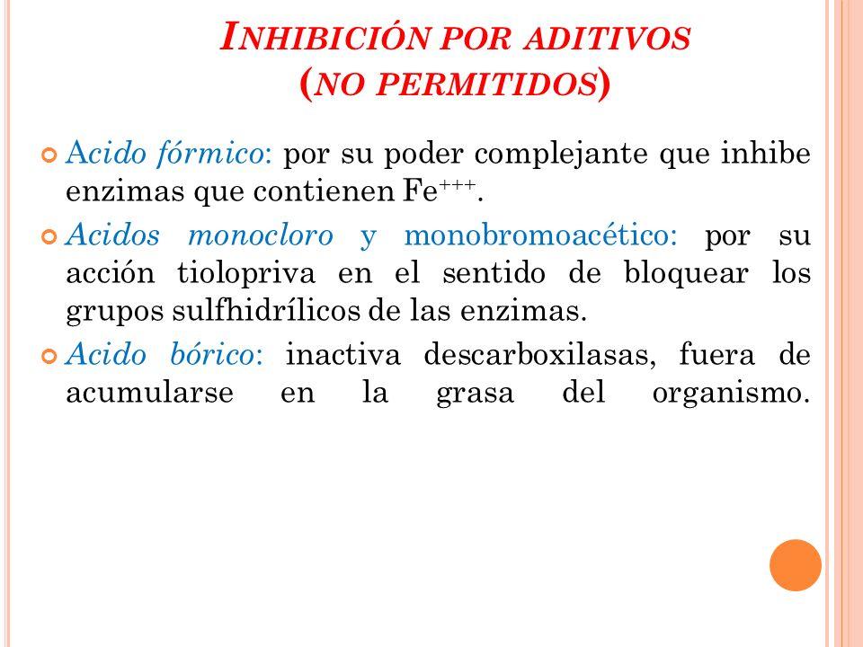 Inhibición por aditivos (no permitidos)