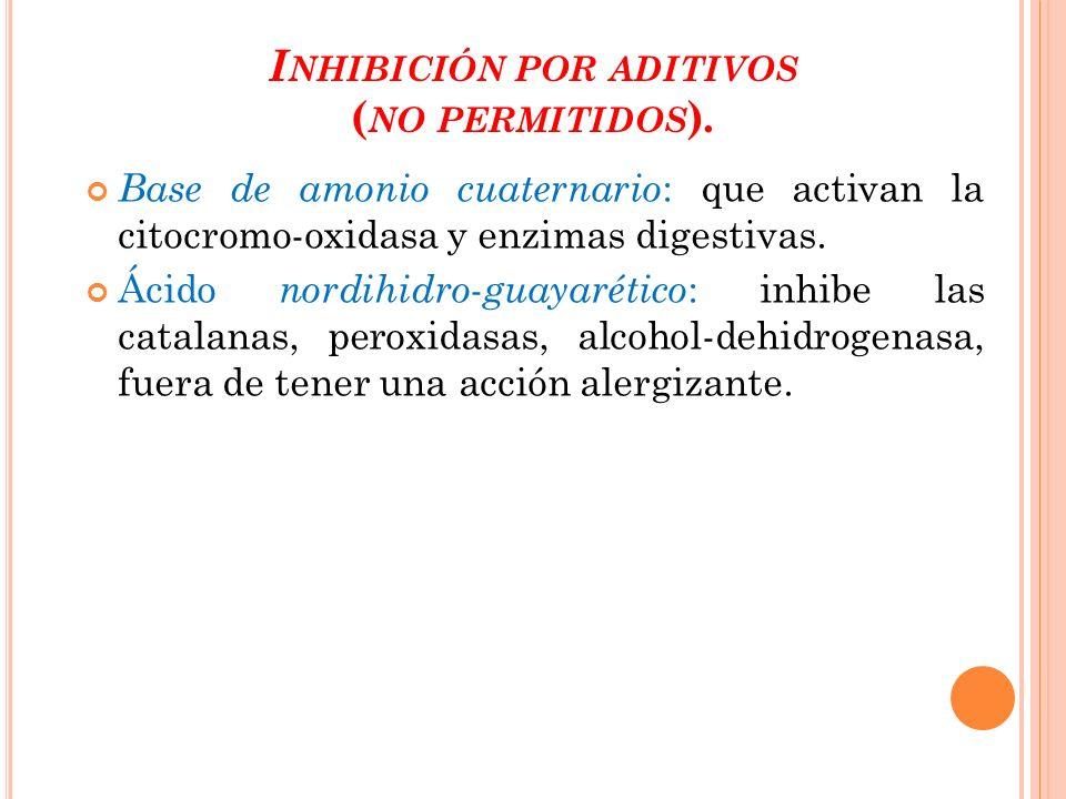 Inhibición por aditivos (no permitidos).