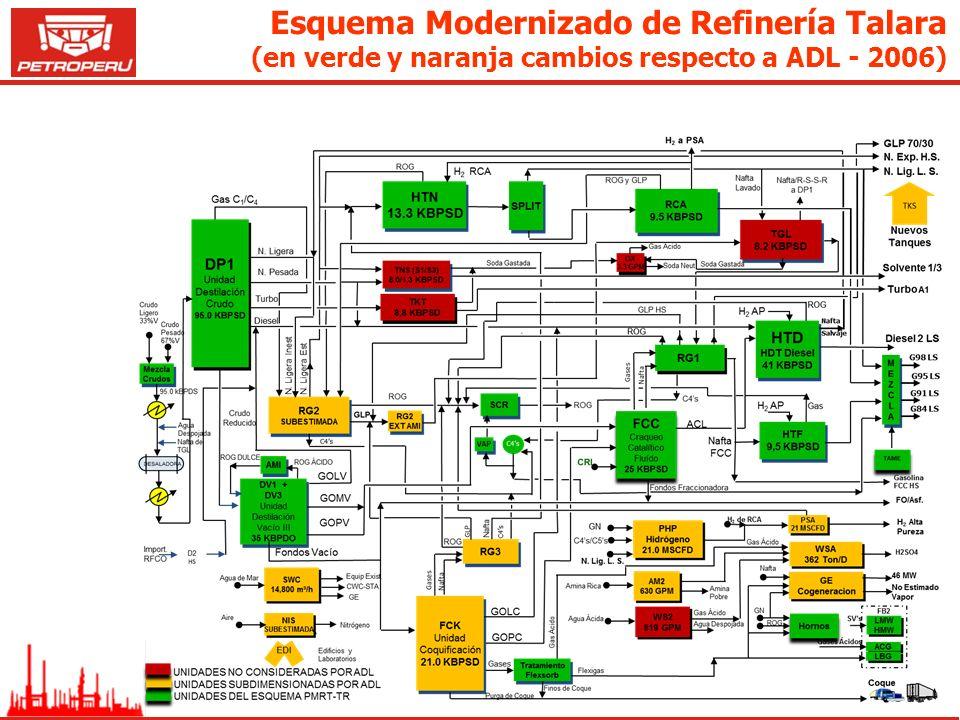 Esquema Modernizado de Refinería Talara (en verde y naranja cambios respecto a ADL - 2006)