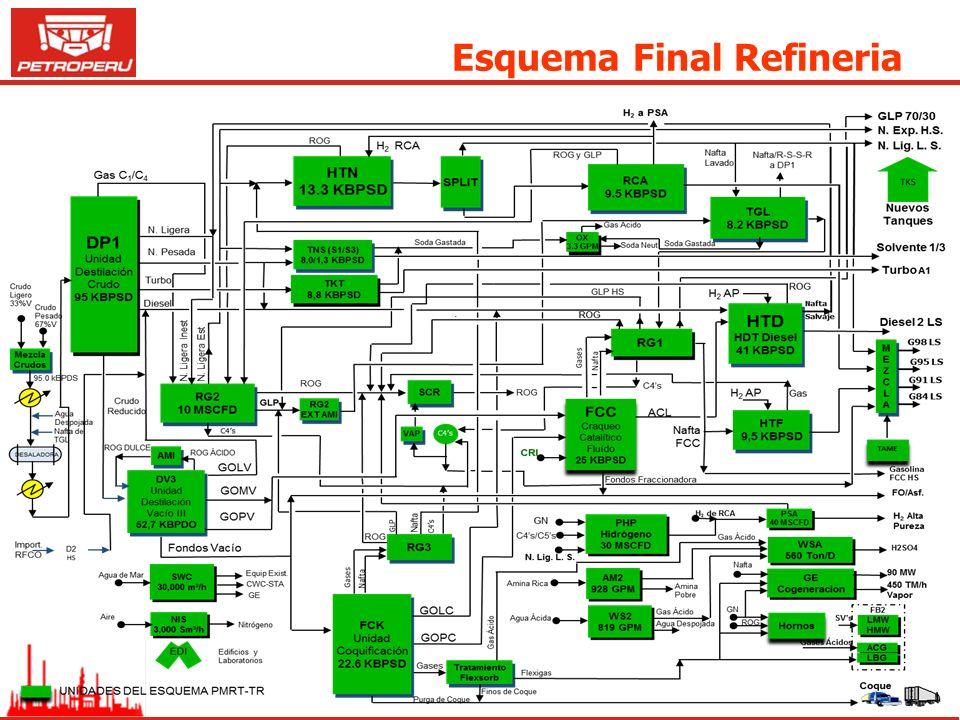 Esquema Final Refineria