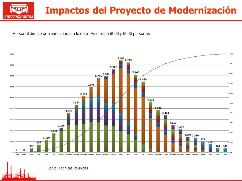 Impactos del Proyecto de Modernización