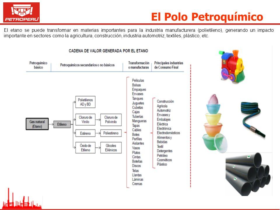 El Polo Petroquímico