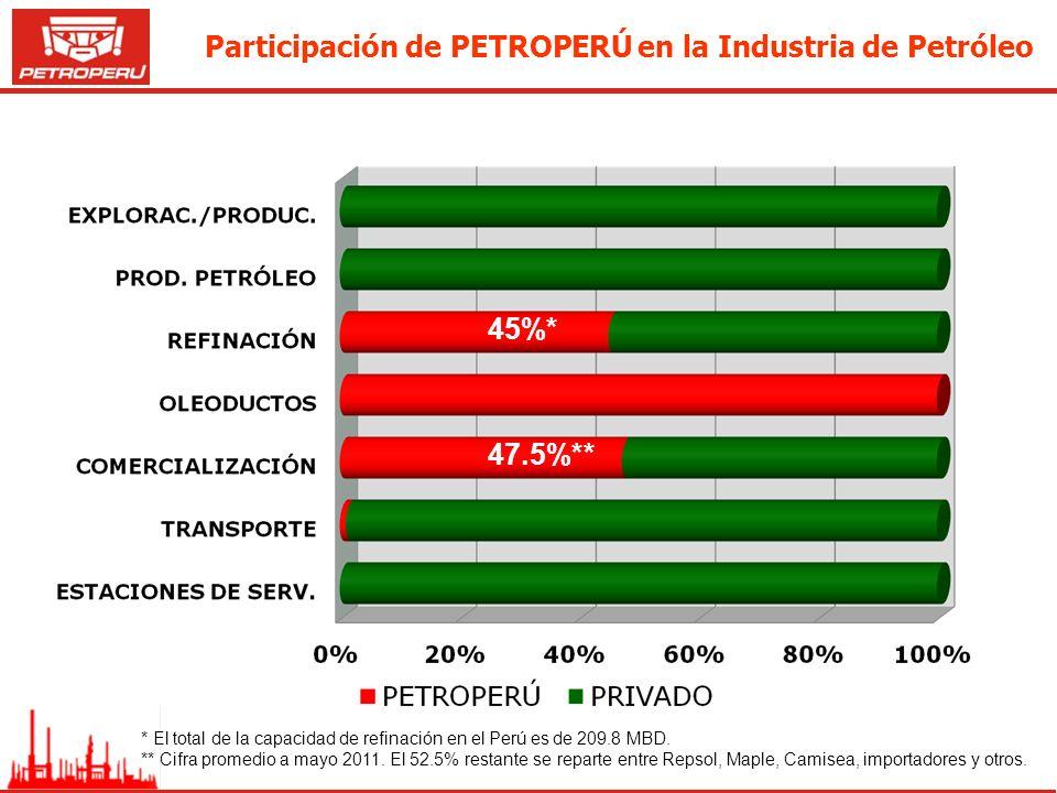Participación de PETROPERÚ en la Industria de Petróleo