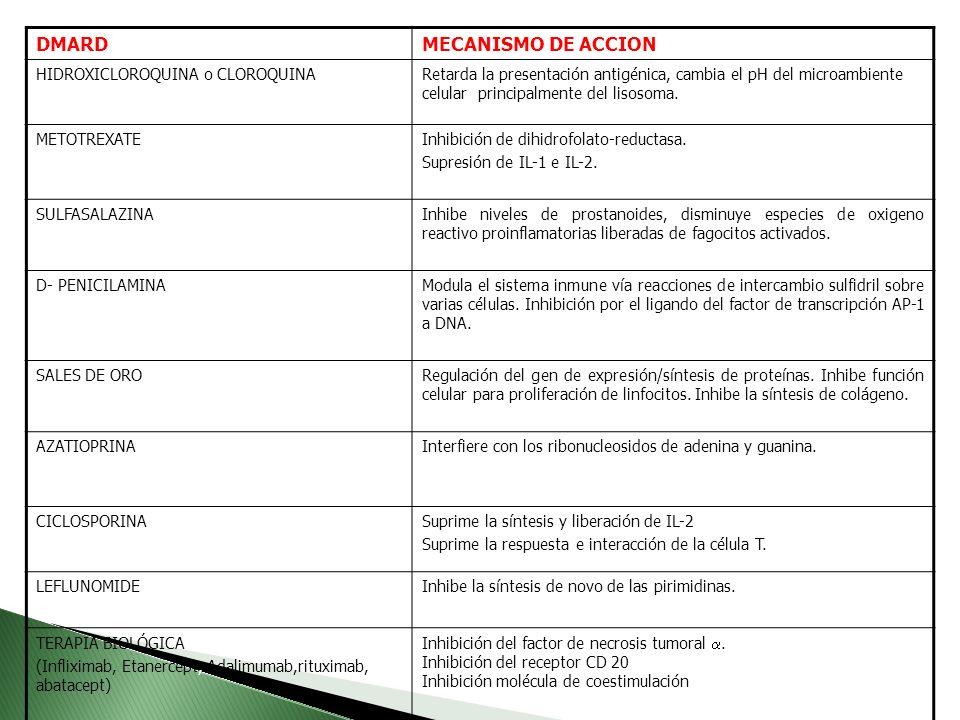 DMARD MECANISMO DE ACCION HIDROXICLOROQUINA o CLOROQUINA