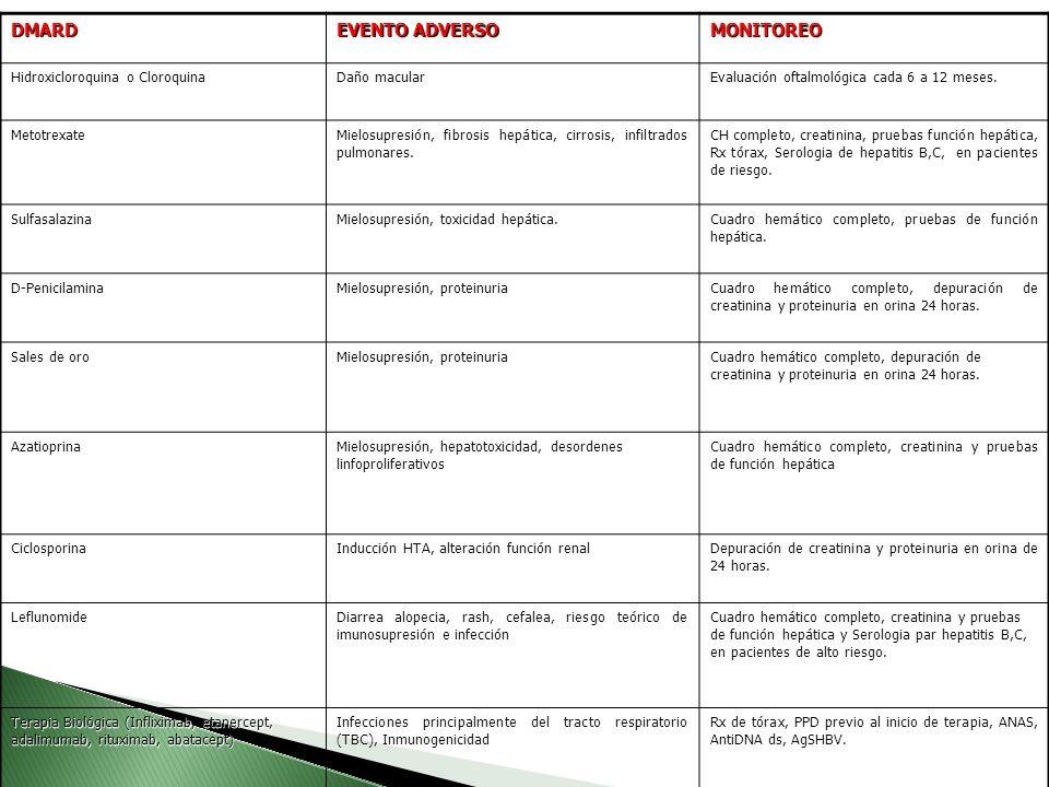 DMARD EVENTO ADVERSO MONITOREO Hidroxicloroquina o Cloroquina