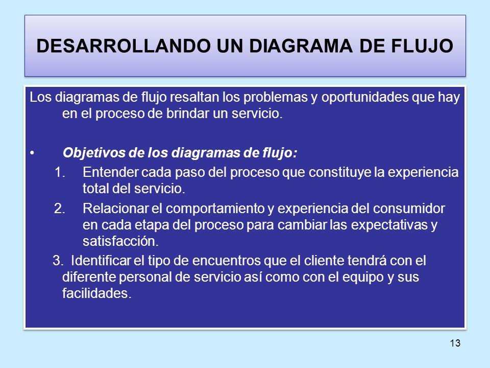 DESARROLLANDO UN DIAGRAMA DE FLUJO