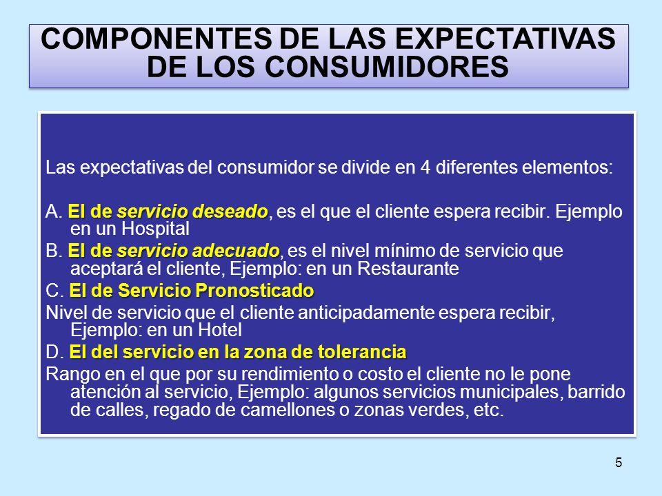 COMPONENTES DE LAS EXPECTATIVAS DE LOS CONSUMIDORES