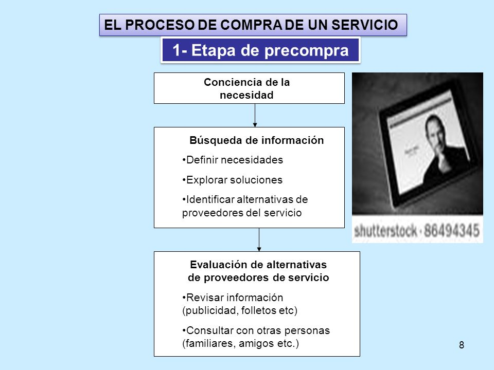 1- Etapa de precompra EL PROCESO DE COMPRA DE UN SERVICIO