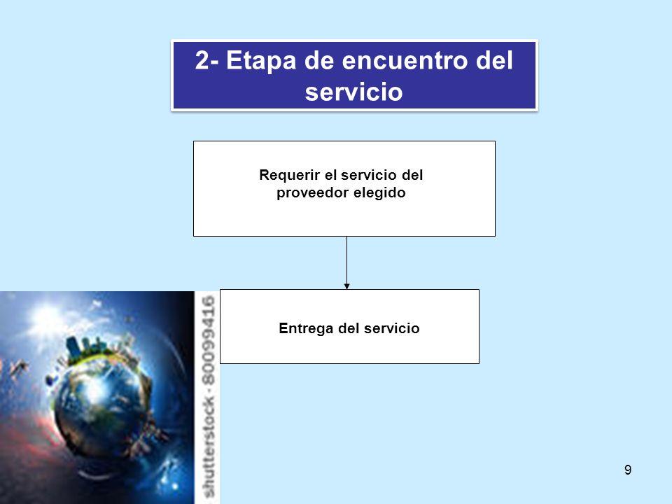 2- Etapa de encuentro del servicio