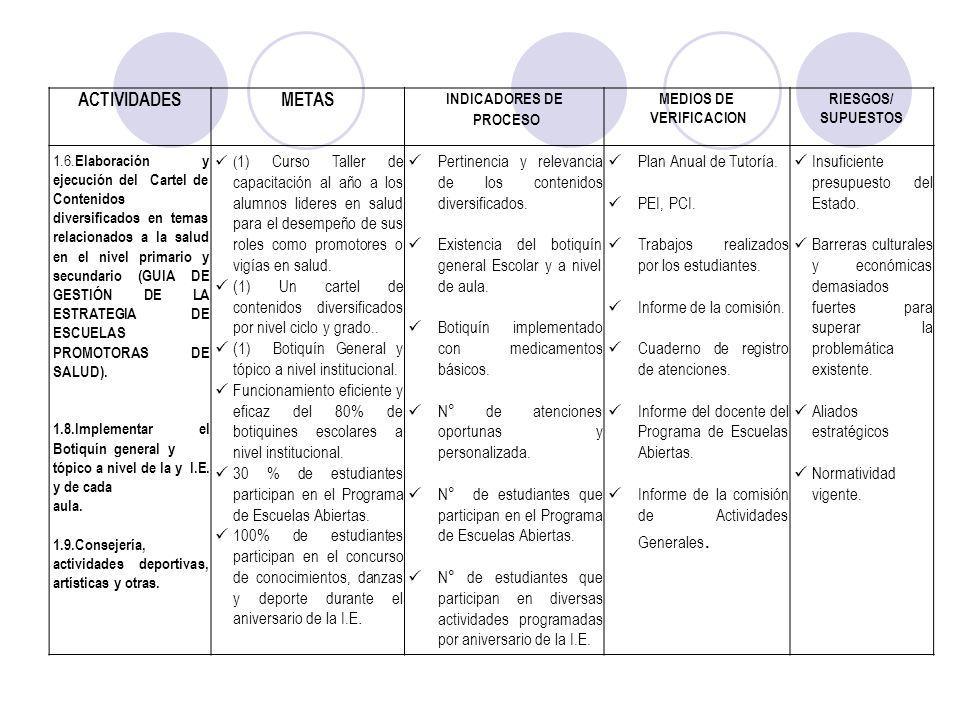ACTIVIDADES METAS. INDICADORES DE. PROCESO. MEDIOS DE. VERIFICACION. RIESGOS/ SUPUESTOS.