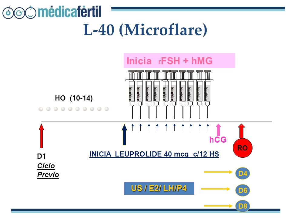 L-40 (Microflare) Inicia rFSH + hMG hCG US / E2/ LH/P4 HO (10-14) RO