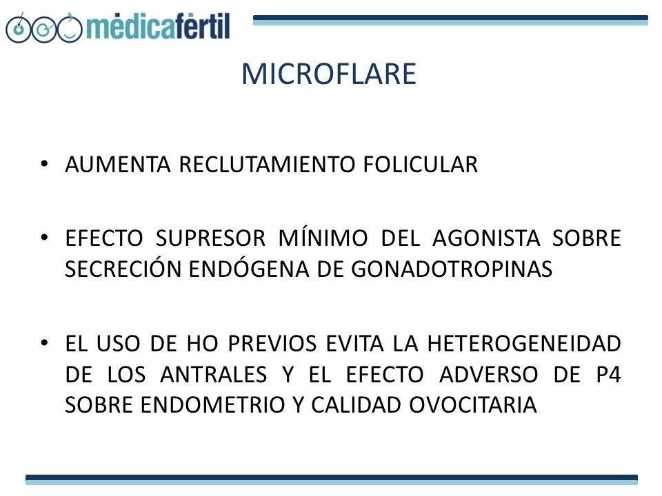 MICROFLARE AUMENTA RECLUTAMIENTO FOLICULAR