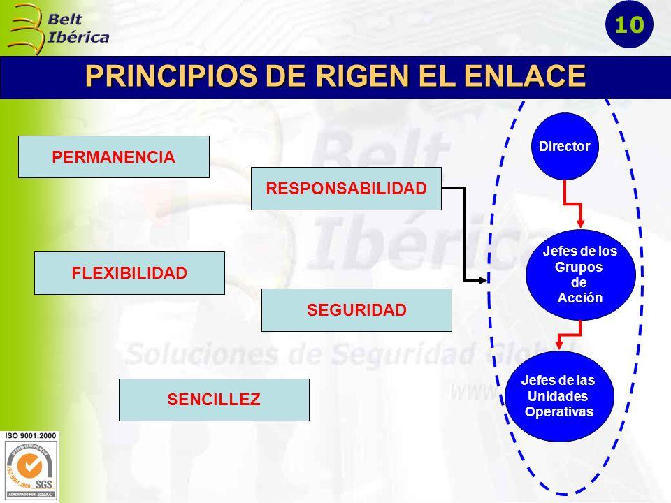 PRINCIPIOS DE RIGEN EL ENLACE