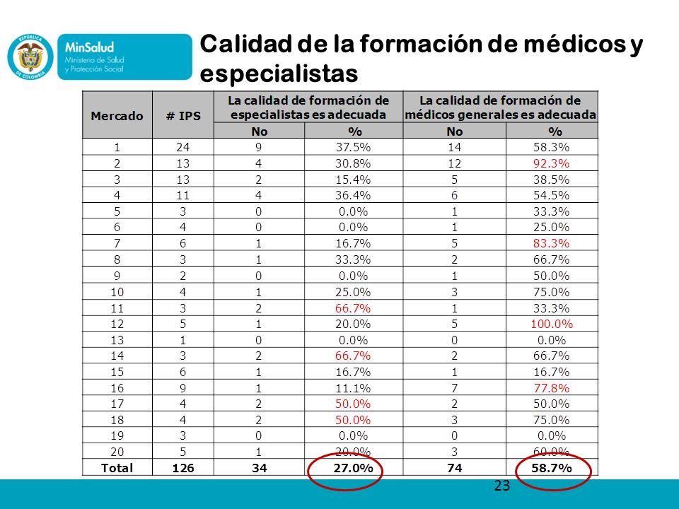 Calidad de la formación de médicos y especialistas