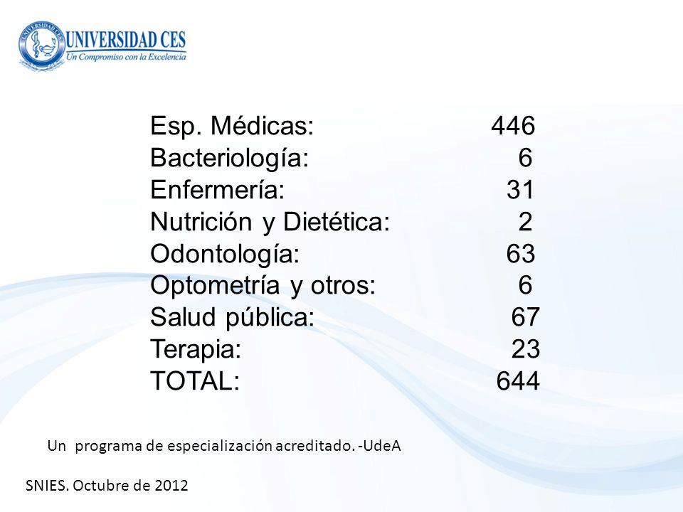 Nutrición y Dietética: 2 Odontología: 63 Optometría y otros: 6