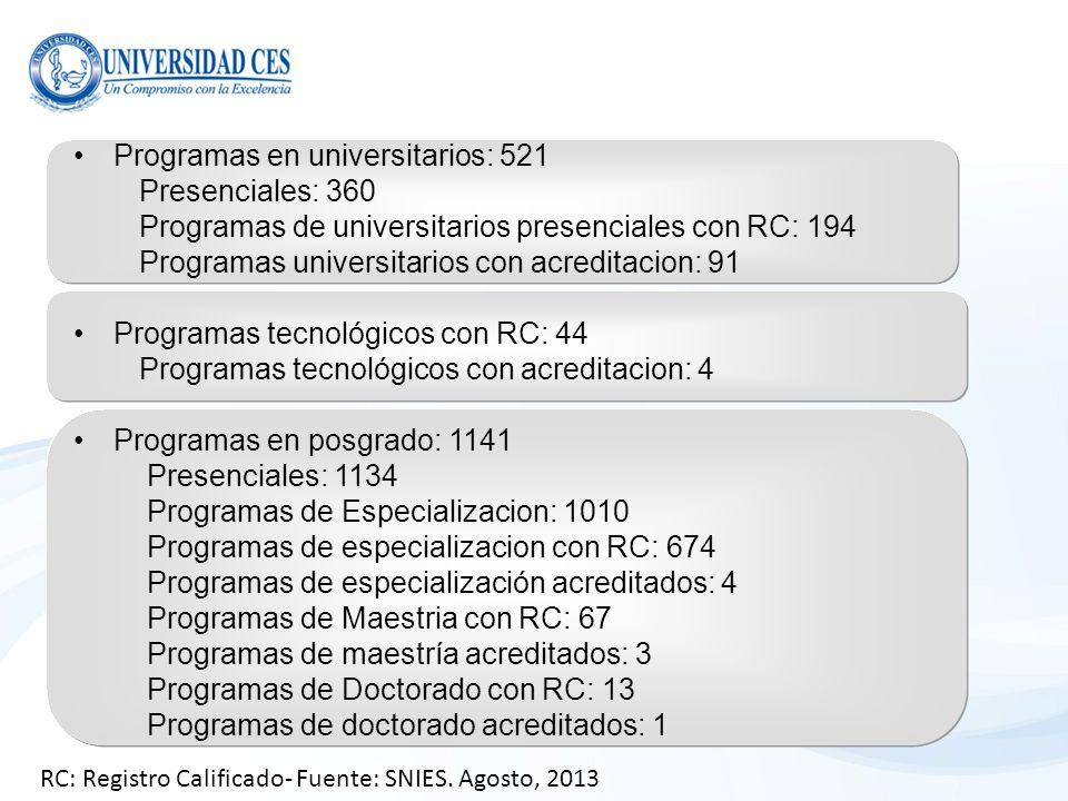 Programas en universitarios: 521 Presenciales: 360