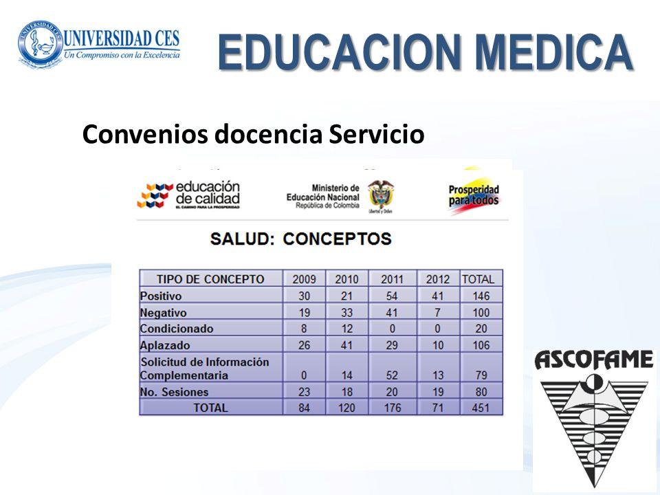 EDUCACION MEDICA Convenios docencia Servicio