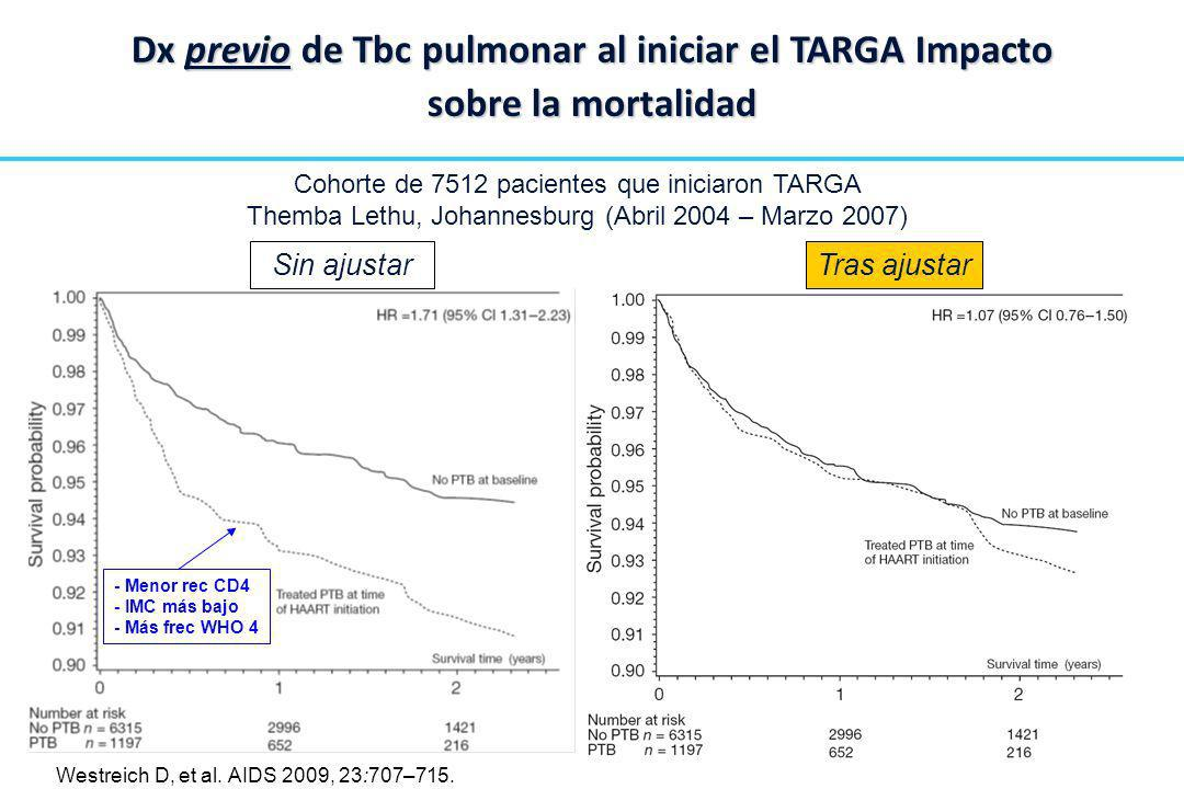 Dx previo de Tbc pulmonar al iniciar el TARGA Impacto sobre la mortalidad