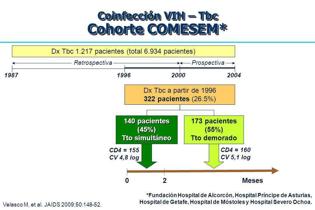 Coinfección VIH – Tbc Cohorte COMESEM*