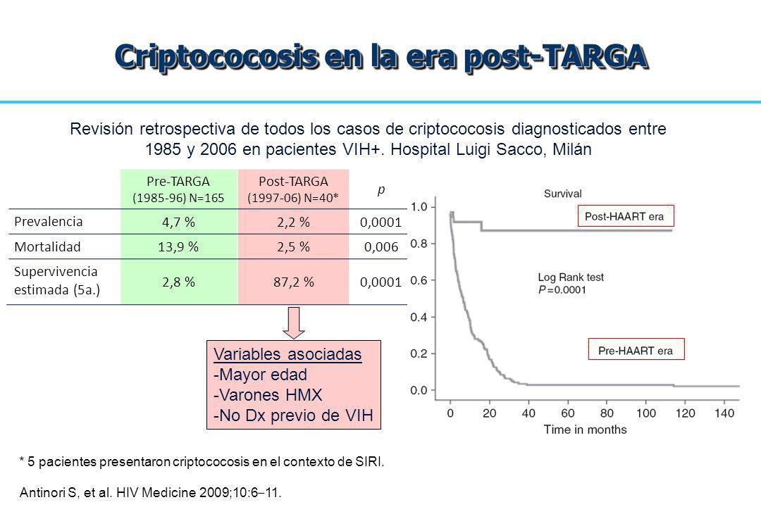 Criptococosis en la era post-TARGA