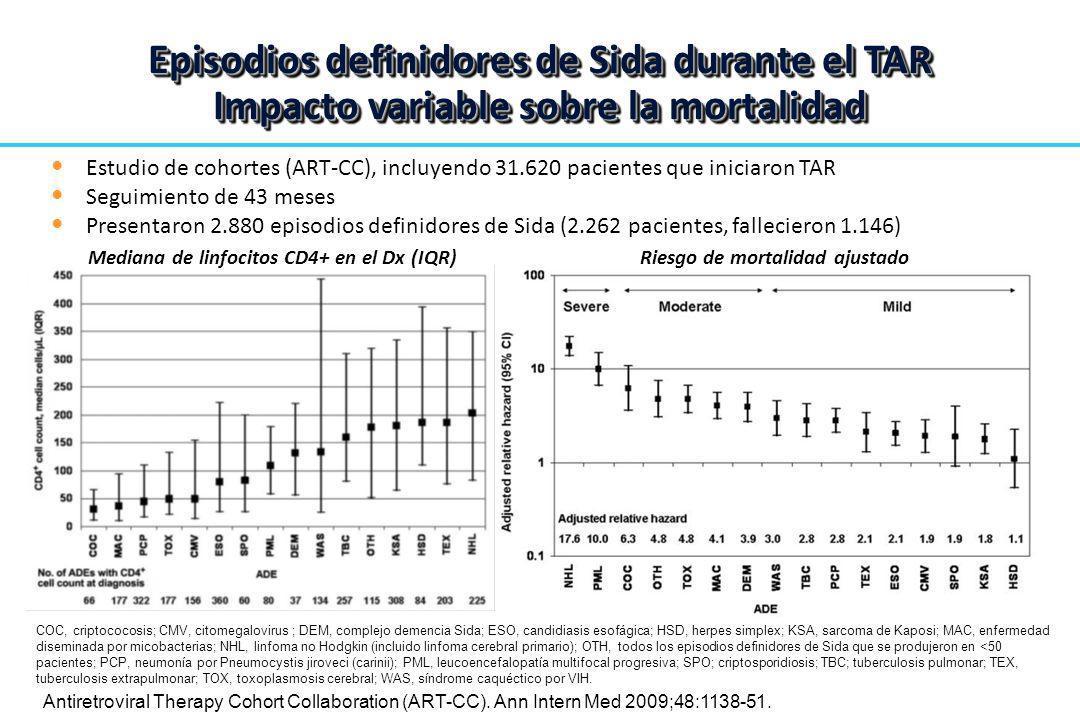 Episodios definidores de Sida durante el TAR Impacto variable sobre la mortalidad