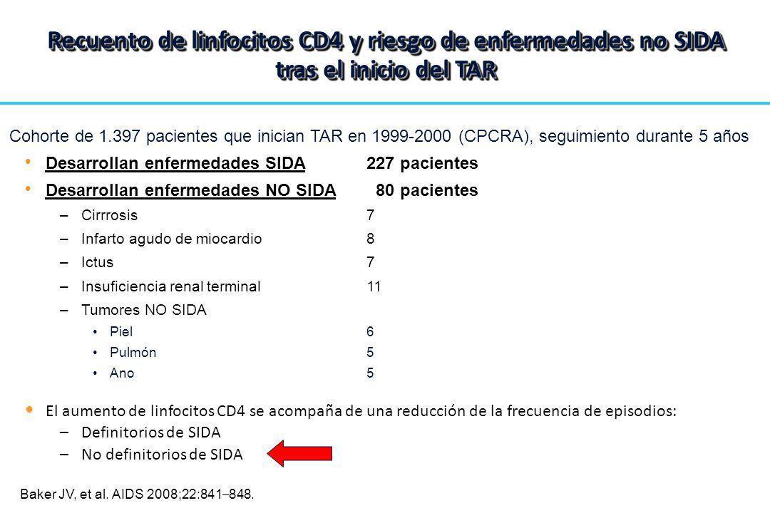 Recuento de linfocitos CD4 y riesgo de enfermedades no SIDA tras el inicio del TAR