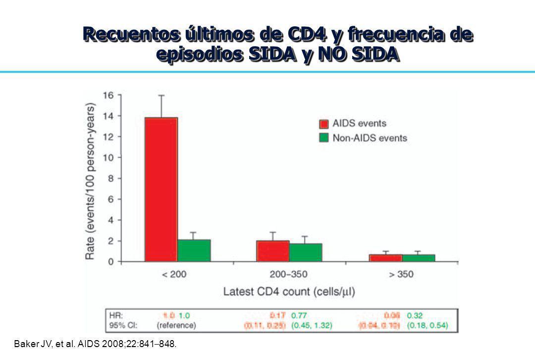 Recuentos últimos de CD4 y frecuencia de episodios SIDA y NO SIDA