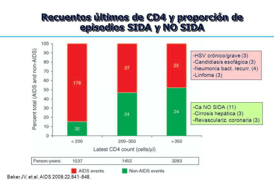 Recuentos últimos de CD4 y proporción de episodios SIDA y NO SIDA