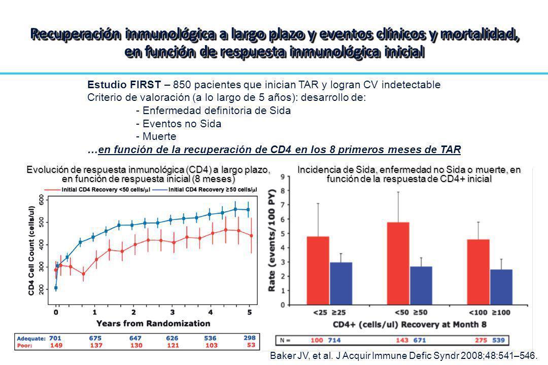 Recuperación inmunológica a largo plazo y eventos clínicos y mortalidad, en función de respuesta inmunológica inicial