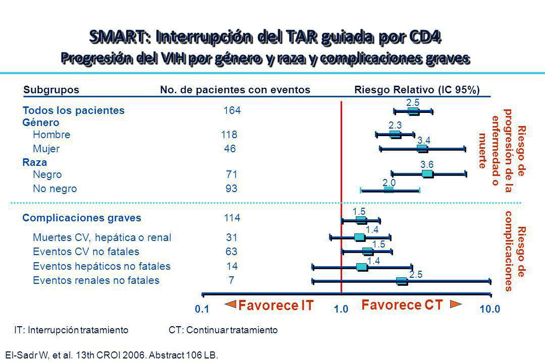 SMART: Interrupción del TAR guiada por CD4 Progresión del VIH por género y raza y complicaciones graves