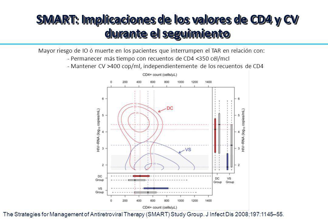 SMART: Implicaciones de los valores de CD4 y CV durante el seguimiento