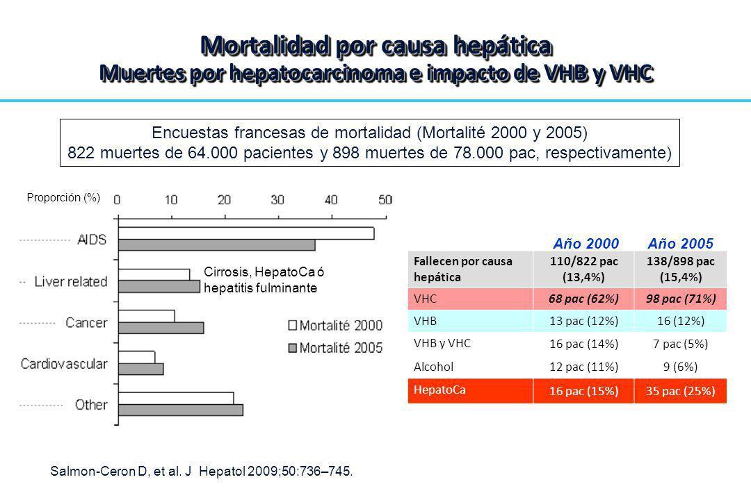 Encuestas francesas de mortalidad (Mortalité 2000 y 2005)
