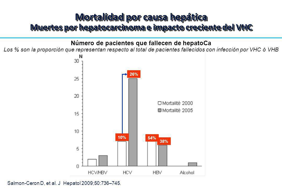 Número de pacientes que fallecen de hepatoCa