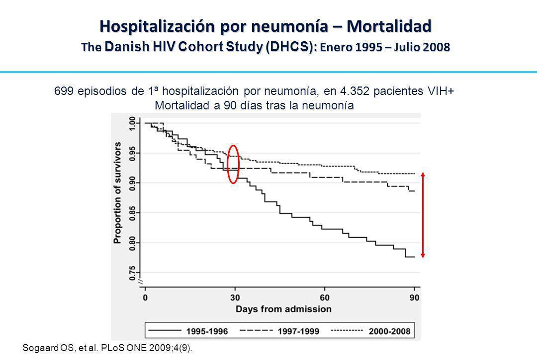 Mortalidad a 90 días tras la neumonía