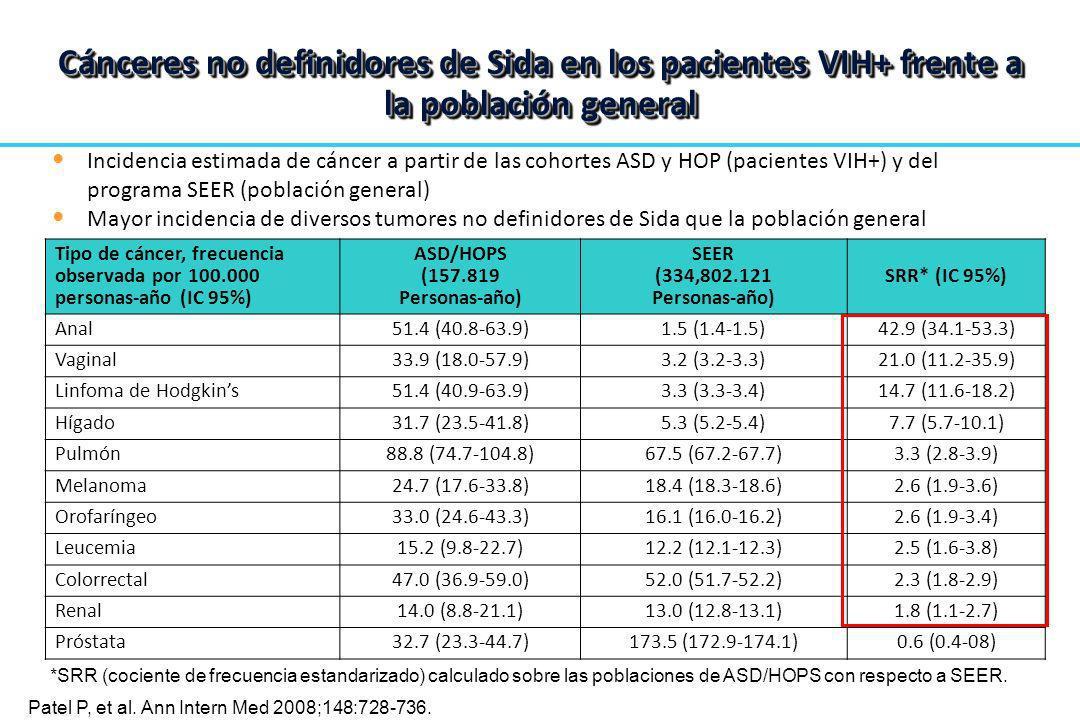 Cánceres no definidores de Sida en los pacientes VIH+ frente a la población general